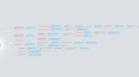 Mind Map: Вопрос юристу