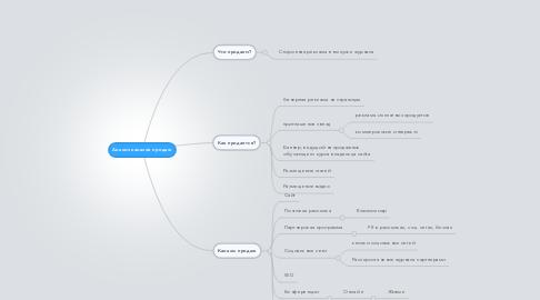 Mind Map: Анализ каналов продаж