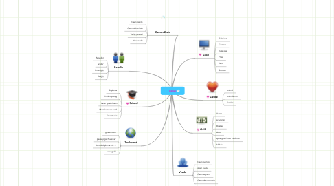 Mind Map: Geluk