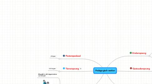 Mind Map: Pedagogisch werker