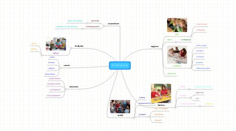 Mind Map: Kinderopvang
