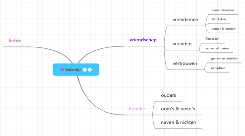 Mind Map: Valentijn