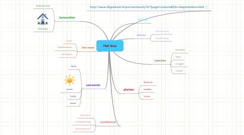 Mind Map: Het bos