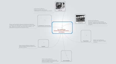 Mind Map: The Gilded Age: Industrialization, Urbanization, and Politics