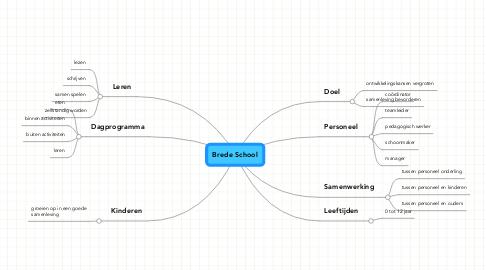 Mind Map: Brede School
