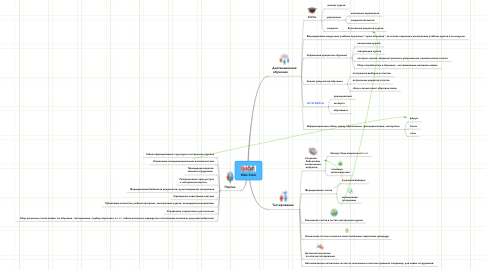 Mind Map: Web-Tutor