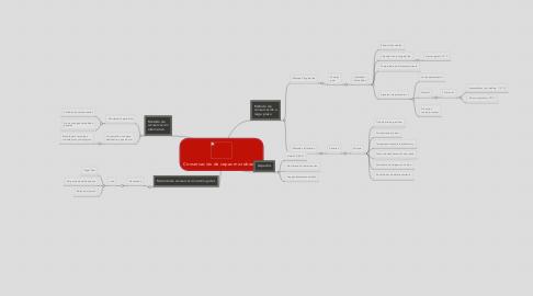 Mind Map: Conservación de cepas microbianas