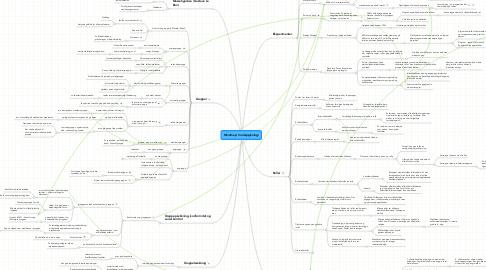 Mind Map: Socialpsykologi (PV kap 21, s. 347-365)