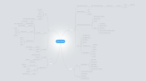Mind Map: Parla in Musica