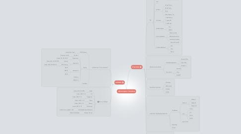 Mind Map: Tietokone