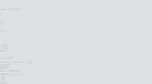 Mind Map: Тестирование рекламы