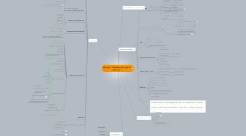"""Mind Map: #Запуск """"Прибыльный курс за 21 день"""""""
