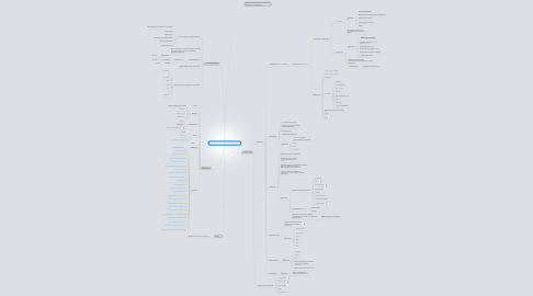 Mind Map: Карьера SharePoint (на 2013 год)