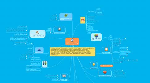 Mind Map: Il riutilizzo sociale dei beni confiscati_Campania