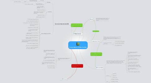 Mind Map: Comunidades y Redes Sociales