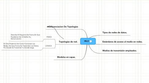 Mind Map: IRLO