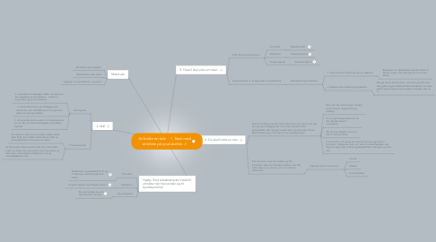 Mind Map: At holde en tale  - 1. Start med at klikke på youtubelink ->