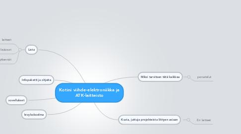 Mind Map: Kotini viihde-elektroniikka ja ATK-laitteisto