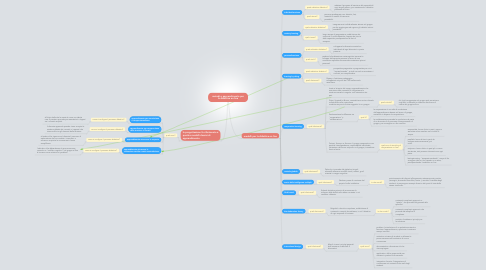 Mind Map: metodi e apprendimento per la didattica on line