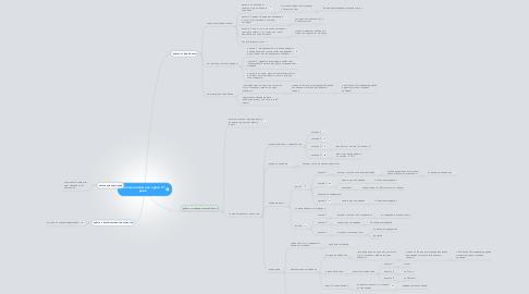 Mind Map: цепочка писем для курса 21 день