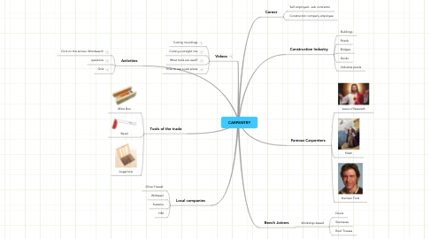 Mind Map: CARPENTRY