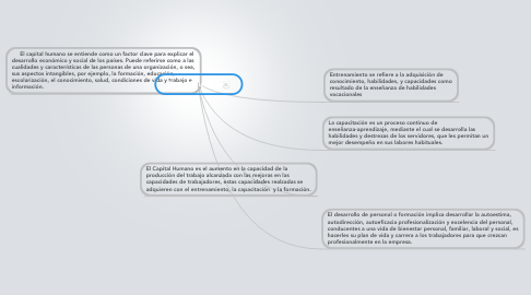 Mind Map: Capital Humano