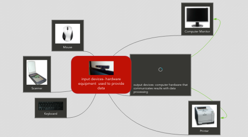 Mind Map: input devices- hardware equipment  used to provide data