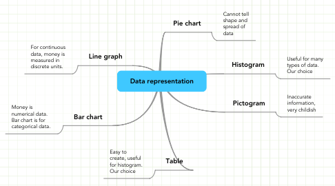 Mind Map: Data representation