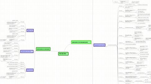 Mind Map: РАССЫЛКА