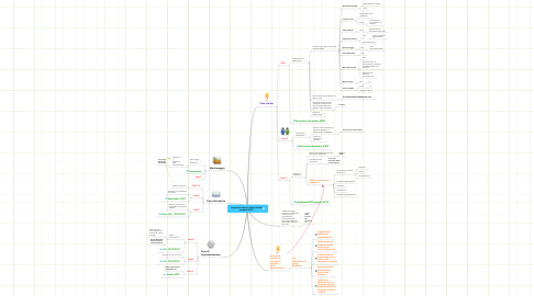 Mind Map: Proposta scansione delle FASI delprogetto SOFT