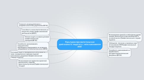 Mind Map: Культурно-просветительская деятельность педагога с использованием ИКТ