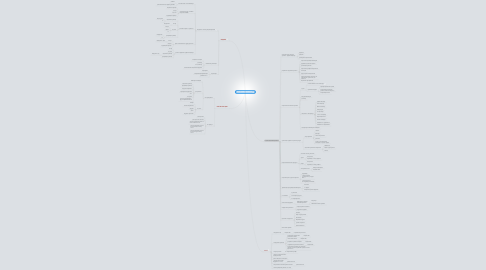 Mind Map: ПОДГОТОВКА ТРЕНИНГА