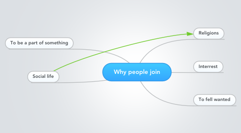 Mind Map: Why people join