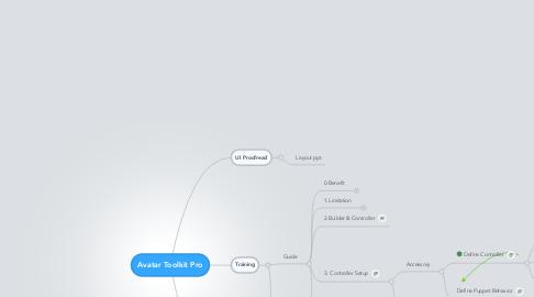 Mind Map: Avatar Toolkit Pro