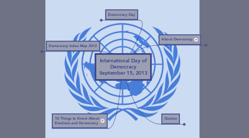 Mind Map: International Day of