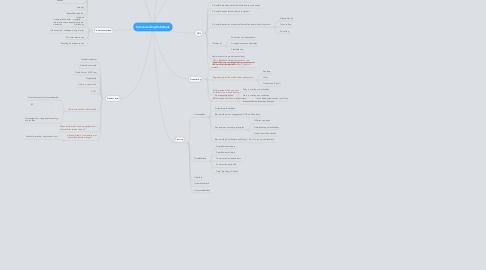 Mind Map: Samenwerking Rabobank