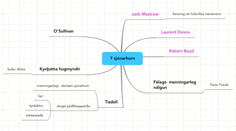 Mind Map: 7 sjónarhorn