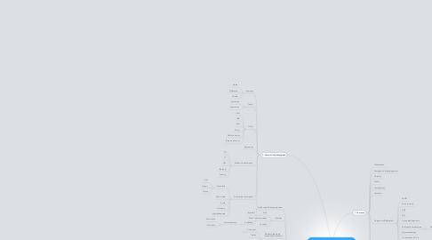 Mind Map: Apprendre et enseigner dans l'environnement numérique selon les profils