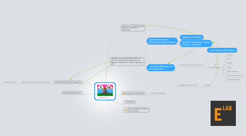 Mind Map: Aspettative