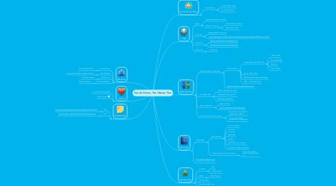 Mind Map: Nardin Derias: The Master Plan