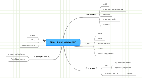 Mind Map: BILAN PSYCHOLOGIQUE