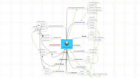 Mind Map: WeForest.com