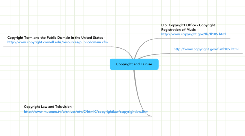 Mind Map: Copyright and Fairuse