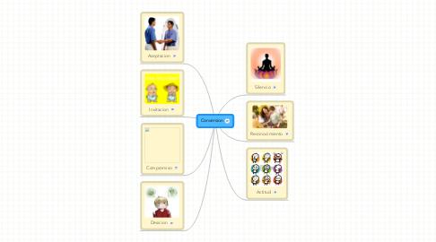 Mind Map: Conversion