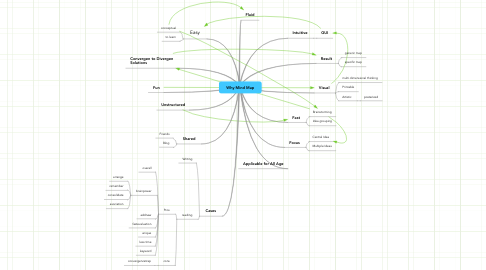 Mind Map: Why Mind Map