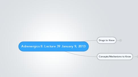 Mind Map: Adrenergics II: Lecture 39 January 9, 2013