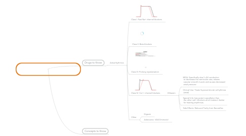 Mind Map: Antiarrhythmics I and II: Lectures 43 &  44 January 18-22, 2013