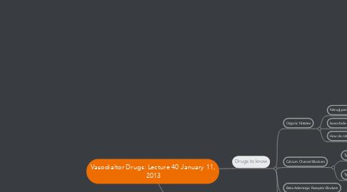 Mind Map: Vasodialtor Drugs: Lecture 40 January 11,  2013