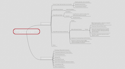 Mind Map: Heart Failure I and II: Lectures 41 &  42 January 16-17, 2013