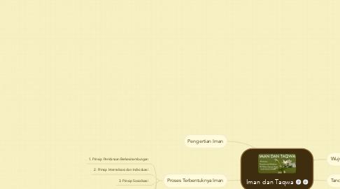 Mind Map: Iman dan Taqwa